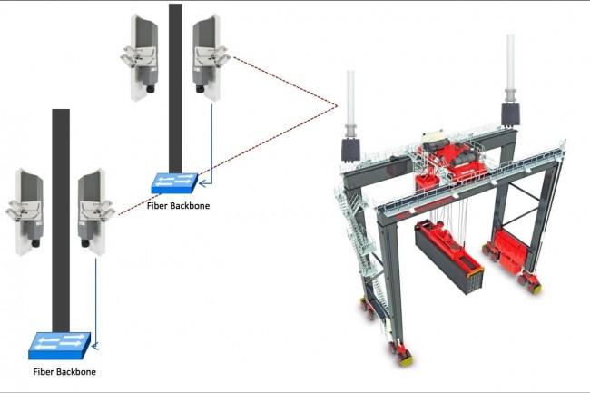 La solution sans fil de Fluidmesh répond aux contraintes propres à l'industrie, aux transports et à la distribution. (Crédit Fluidmesh)