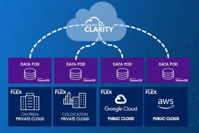 L'approche multi-cloud - en intégrant l'hybride - de Kaminario repose sur les capacités de gestion de son VisionOS et de sa solution analytique Clarity. (Crédit Kaminario)