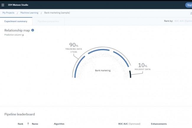Watson Machine Learning permet d'exécuter des modèles d'apprentissage automatiquedans le cloud. (Crédit : IBM)