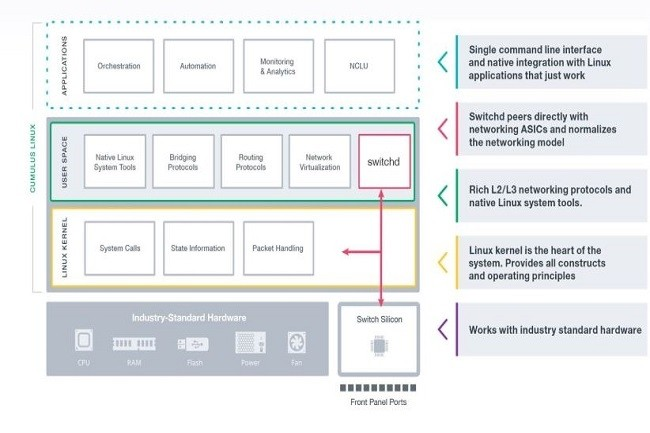 Nvidia rachète le logiciel de mise en réseau ouvert Cumulus, cible les grands centres de données, le cloud et les environnements d'entreprise