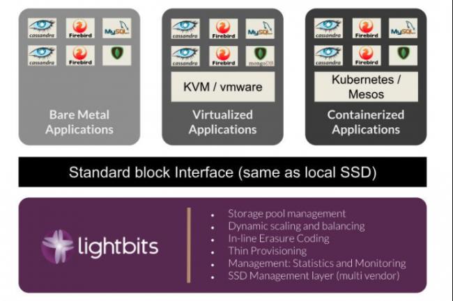 La solution Lightbits fonctionne particulièrement bien avec les applications cloud natives, les applications en mémoire et distribuées telles que Cassandra, mongoDB, MySQL et Spark.