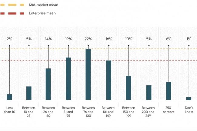Sur 750 responsables IT interrogés, 37% indiquent utiliser plus de 100 outils de sécurité différents. (Crédit : Oracle/KPMG)