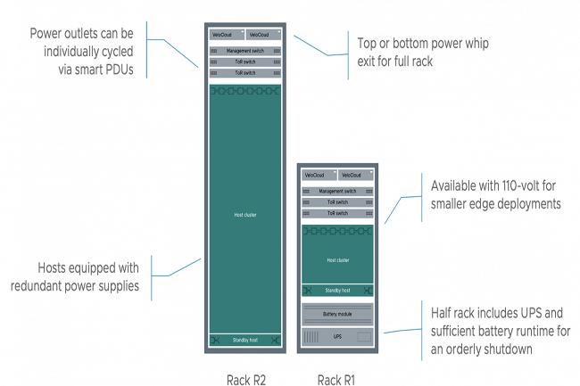 Le premier rack R1 comprend des fonctionnalités comme un onduleur, ce qui n'est pas le cas du rack R2, car nous supposons qu'il y a un onduleur au niveau du centre de données. (Crédit VMware)