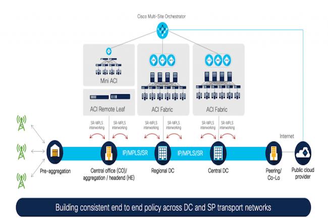 Au fil du temps, via son offre ACI Anywhere, Cisco a étendu les fonctions d'ACI. (Crédit Cisco)