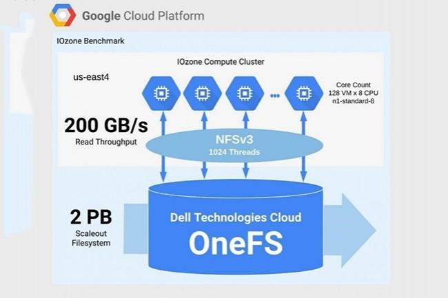 La plateforme combine Dell EMC Isilon, la solution de stockage scale-out de Dell, avec les services d'analyse et de calcul de Google Cloud. (Crédit : Dell)