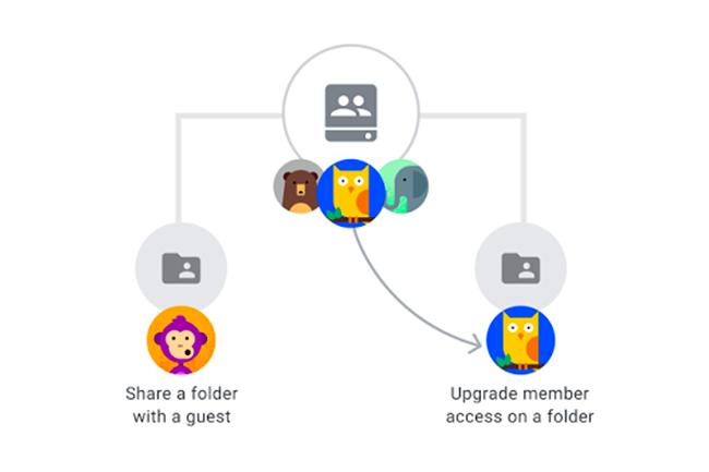 Jusqu'ici les administrateurs G Suite pouvaient partager des drives entiers, des fichiers seuls, mais pas des dossiers au sein d'un espace de travail partagé. (Crédit : Google)