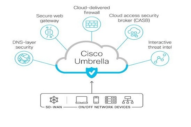 C'est au sein de sa solution Umbrella que Cisco s'engage à soutenir la technologie de service d'accès sécurisé edge (SASE). (Crédit Cisco)