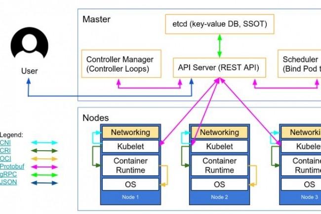 Les implémentations réseau de cluster Kubernetes impactées par de possibles attaques MiTM incluent CNI Plugins (0.8.6 et versions antérieures), Calico et Calico Enterprise, Docker (antérieur à 19.03.11) et Weave Net (antérieur à 2.6.3). crédit : Kubernetes