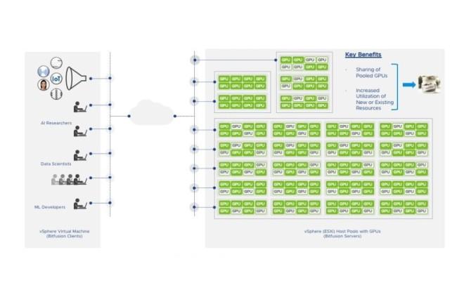 L'intégration de Bitfusion dans vSphere permet d'apporter la virtualisation des GPU dans les systèmes Dell EMC Ready Solutions for IA et vHPC. (Crédit Photo : VMWare)