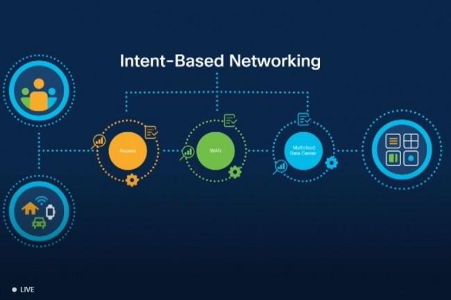 DNA Center offre une multitude de services qui vont de l'analyse, de la gestion du réseau et des capacités d'automatisation. (Crédit Cisco)