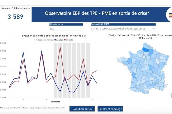 Trois vues exploratoires sont fournies par l'observatoire des TPE/PME d'EBP : le chiffre d'affaires par semaine, les évolutions de CA, ainsi que des statistiques sur l'emploi et le chômage. (Crédit : EBP)