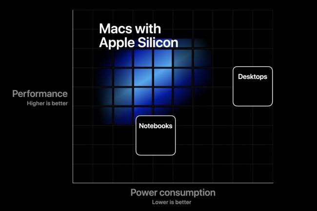La transition vers ARM sera longue mais Apple l'a déjà réussie deux fois : de 68000 vers PowePC, puis de Power vers Intel x86.