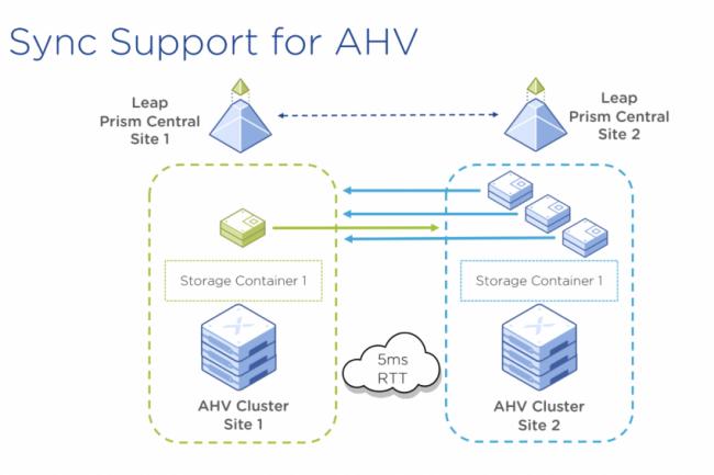 Une latence inférieure à 5 ms est nécessaire pour exploiter le mode réplication synchrone dans la version d'AHV livrée avec AOS 5.17. (Crédit Nutanix)