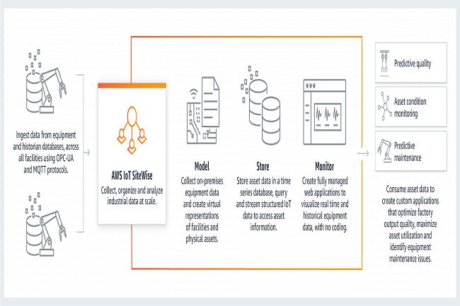 Le service IoT SiteWise d'AWS permet de centraliser la collecte de données. (Crédit AWS)