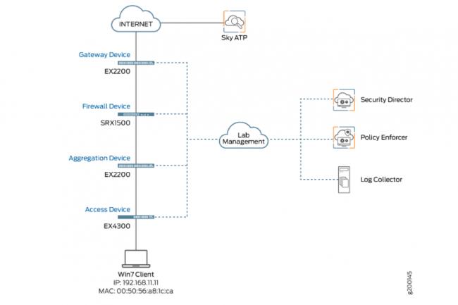 Juniper dispose d'une variété de produits de sécurité sous son architecture de sécurité connectée pour revendiquer ce type d'architecture SASE. (Crédit : JanBaby / Pixabay)