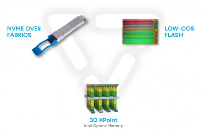 La solution de Vast Data repose sur trois technologies récentes dans le monde du stockage : NVMe, flash QLC et 3DxPoint. (Crédit Vast Data)
