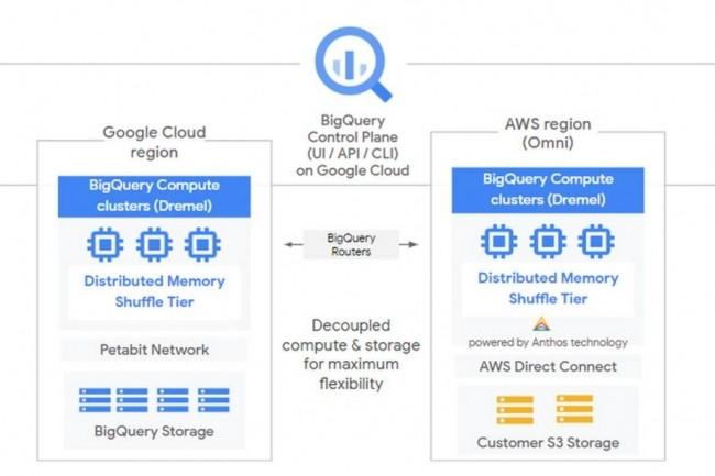 Les données sont interrogées à l'aide du moteur Dremel de Google Cloud. (Crédit Google Cloud)