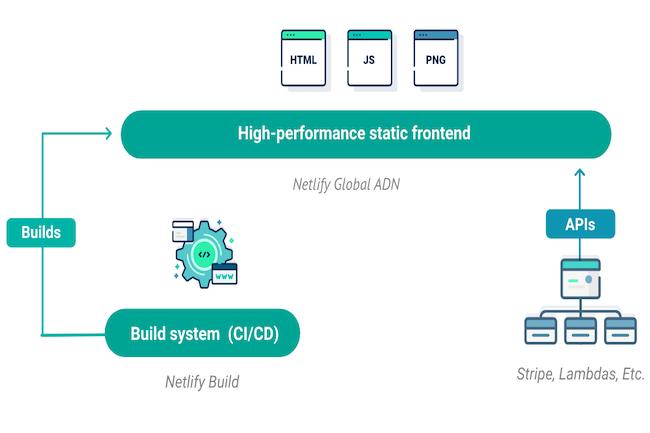 Netlify fournit un workflow basé sur l'interface utilisateur pour connecter son service aux référentiels auto-hébergés.