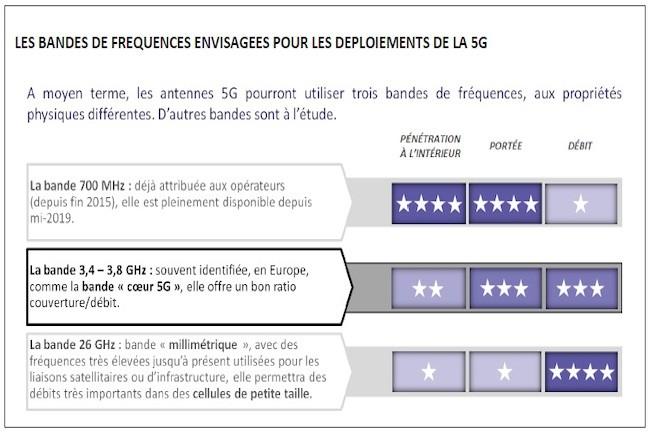 La plupart des données 5G transiteront par trois groupes de fréquences principaux. (Crédit Arcep)