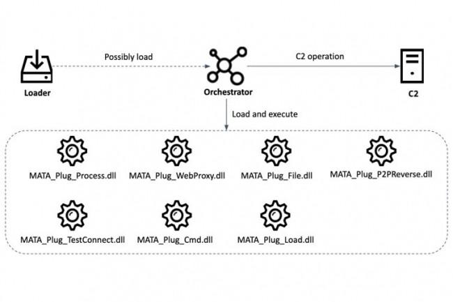 Les composants de la version Windows du framework malveillant MATA. (crédit : Kaspersky)
