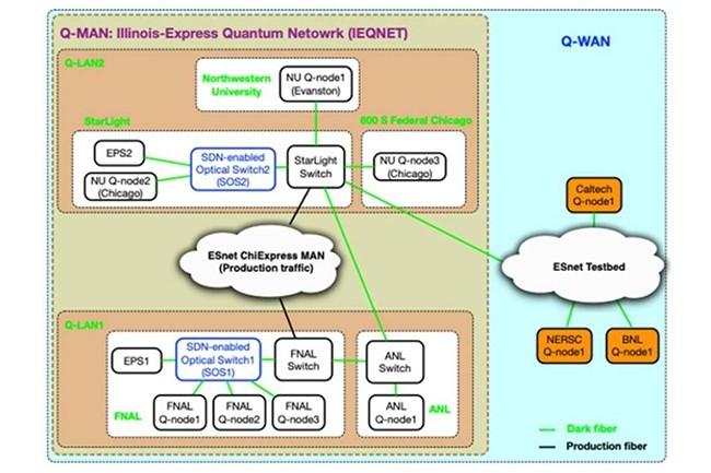 Dans son plan stratégique, le département de l'Energie américain a réalisé la future topologie de l'Internet quantique qu'il prévoit de déployer à l'échelle nationale. (Crédit : United States Government)