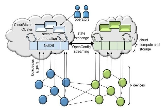 Le cluster CloudVision est un pod de calcul et de stockage horizontalement extensible avec trois couches de logiciels : Stockage d'état NetDB (basé sur Kafka et HBase), calcul de flux et applications.  (Crédit Arista)