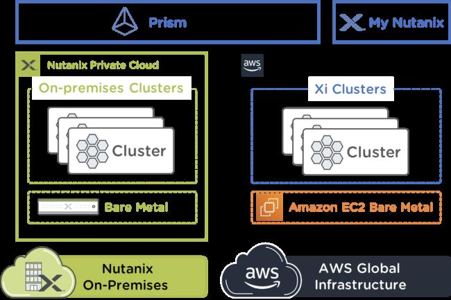 En intégrant nativement la couche réseau d'AWS, Nutanix Clusters pour AWS élimine un risque de contention pour les migrations vers le cloud. (Crédit Photo : Nutanix)