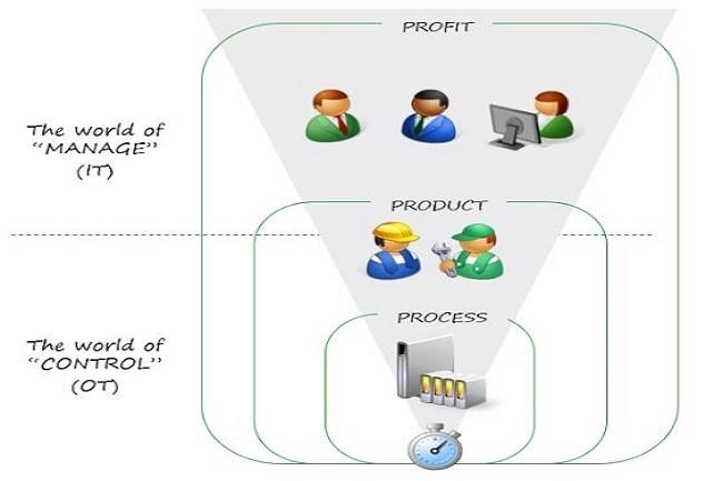 Historiquement, les réseaux OT ont été séparés des réseaux IT basés sur l'Ethernet. (Crédit Schneider)