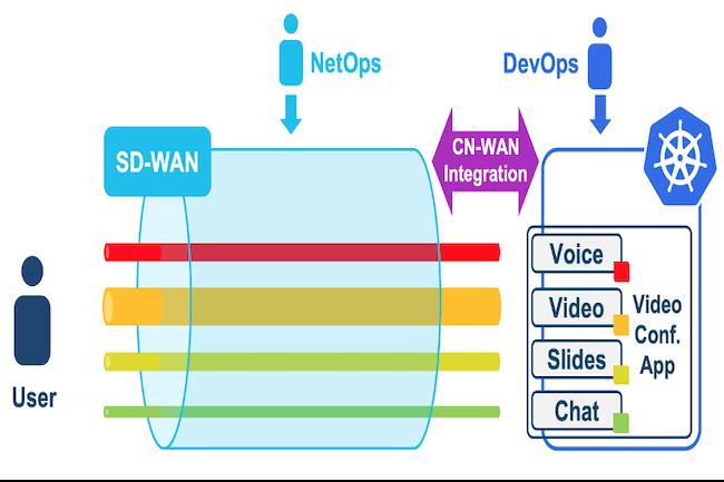 Le code open-source de Cisco am�liore les performances des apps Kubernetes sur le SD-WAN. (Cr�dit Cisco)