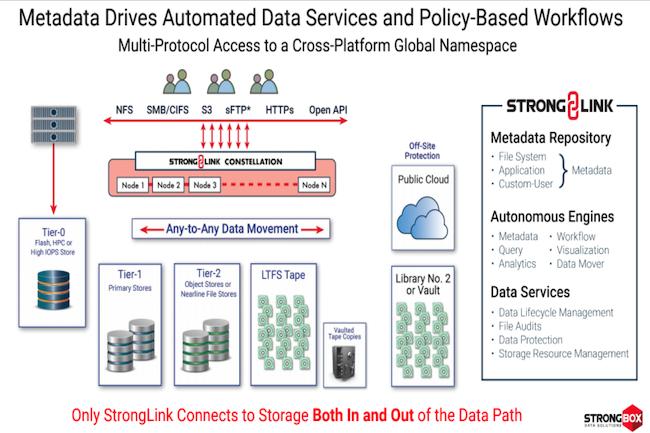 Fonctionnalité évidente chez Strongbox, le FTFS NAS vient répondre aux besoins d'archivage réglementaire ou stratégique dans les entreprises. (Crédit Strongbox)