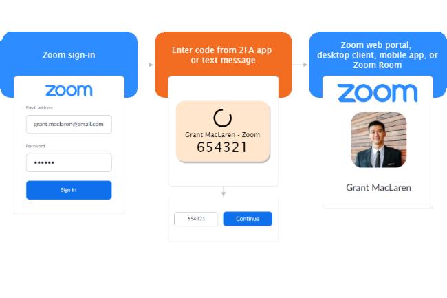 Zoom a lancé la double authentification pour tous les utilisateurs. (Crédit Photo : Zoom)