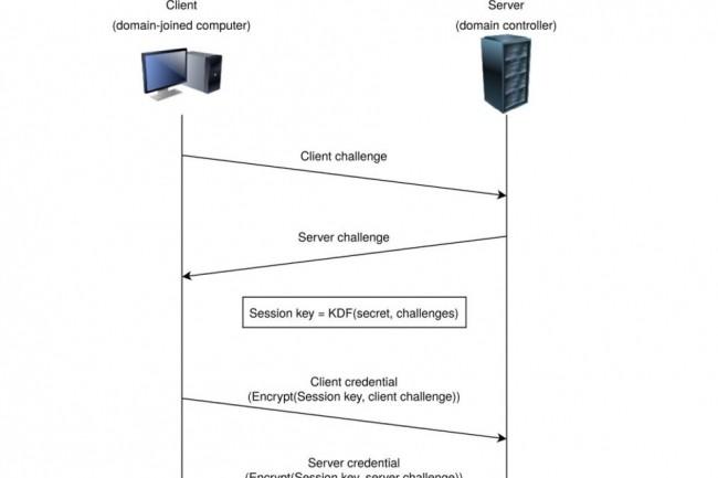 Extrait du processus d'authentification Netlogon altérable avec la vulnérabilité Zerologon. (crédit : Secura)