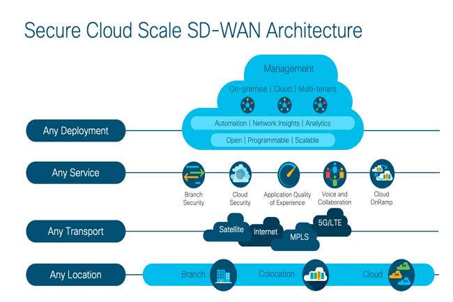 Cisco ajoute au SD-WAN des options de connectivit� avec AWS et Azure. (Cr�dit Cisco)