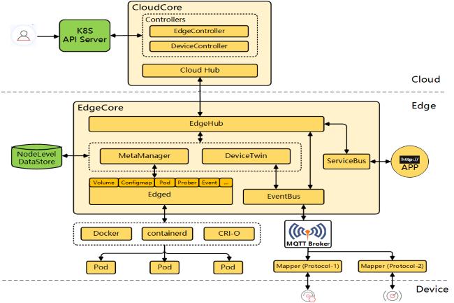 Composé de 2 parties, le projet KubeEdge est maintenant un projet soutenu par la CNCF. (Crédit Photo: DR)
