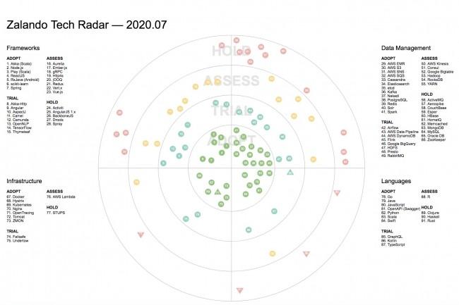 Le Tech Radar de Zalando, une base pour guider les choix technologiques