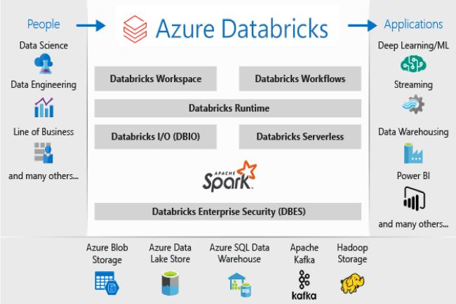 Azure Databricks a fait ses premiers pas avec une version preview du moteur de requête vectorisé en C++. (Crédit Photo: Microsoft)