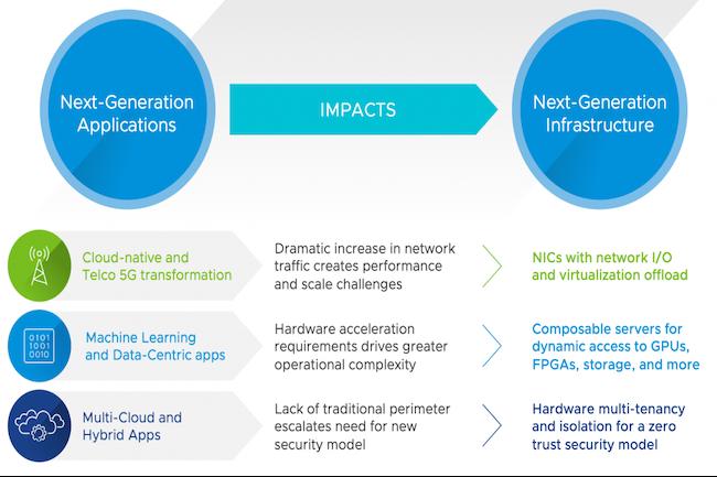 VMware poursuit ses efforts pour remodeler les centres de données, le cloud et l'informatique en périphérie afin de mieux gérer les charges de travail et les applications distribuées.