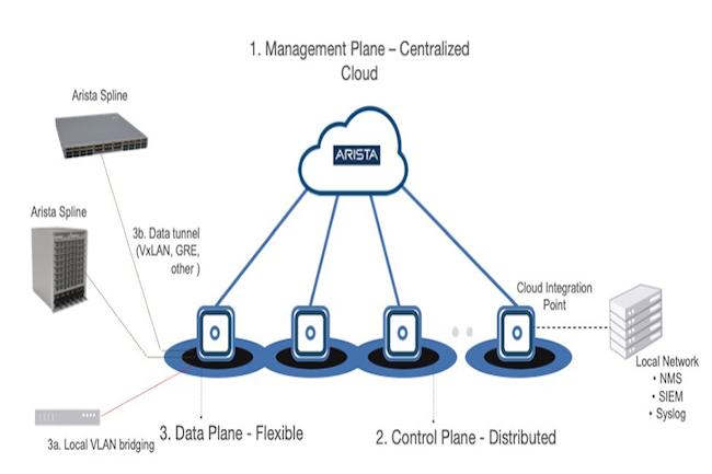 Arista dote sa gamme campus de fonctions IoT et de gestion du travail à distance avec CloudVision. (Crédit Arista)