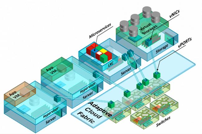 Pluribus augmente les capacités de support des réseaux de datacenter multi-fournisseurs.