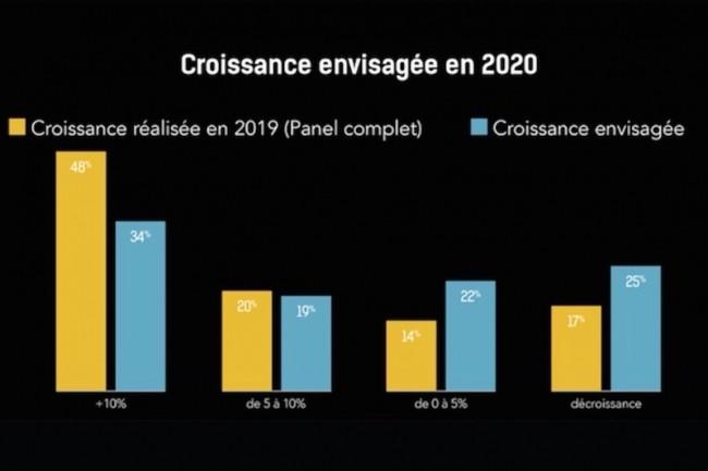 53% des éditeurs du panel du Top 250 prévoient de réaliser en 2020 une croissance supérieure à 5%. (Crédit : Syntec Numérique/EY Tech'In France)