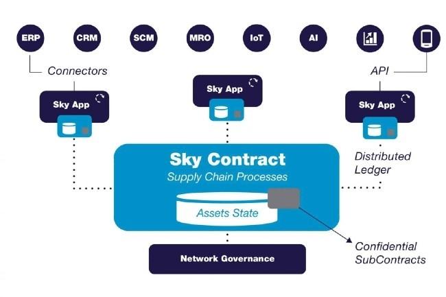 Sky Republic a développé une plate-forme pour la supplychain basée sur une blockchain privée par contrat (Image Sky Republic)