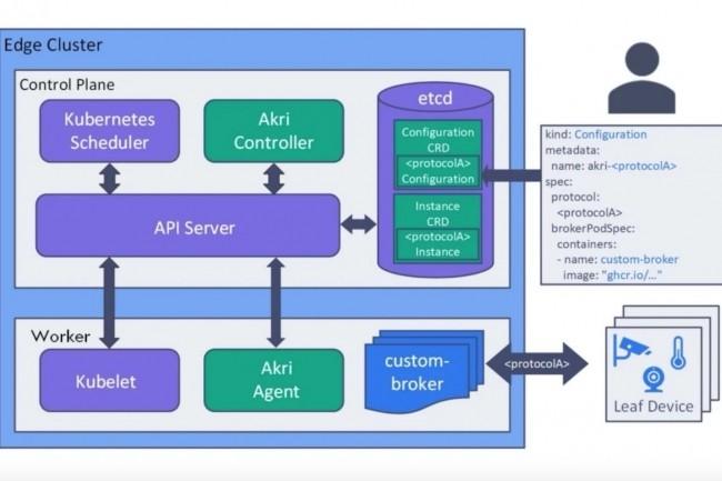 Akri a été nativement conçu pour Kubernetes. Il apporte une couche d'abstraction pour utiliser les périphériques ou dispositifs edge à la manière dont Container Network Interface joue l'intermédiaire avec le réseau. (Crédit : Microsoft)