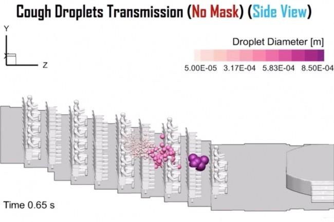 Le laboratoire de génie biomécanique et biofluidique de l'Université de l'Oklahoma a réalisé une simulation numérique de la transmission de gouttelettes lorsqu'une personne tousse, sans masque, dans un amphithéâtre. (Crédit : Ansys/Université Oklahoma)
