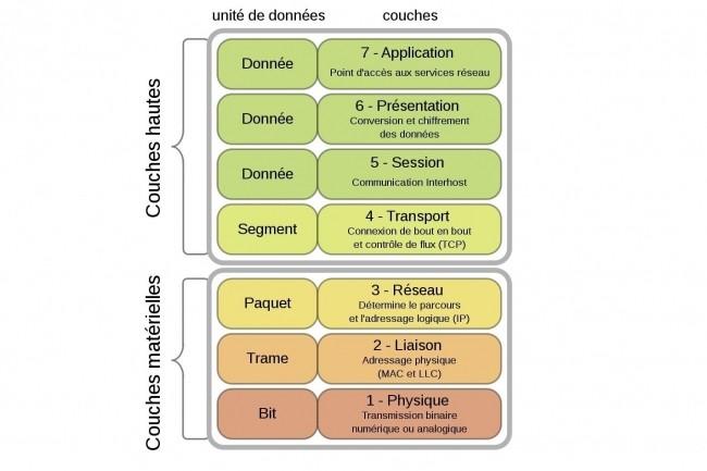 Les 7 couches du modèle OSI ont été regroupées en 1984. (Crédit Offnfopt/Wikipédia)