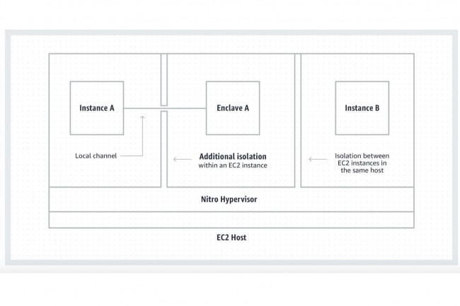 Nitro Enclaves apporte une isolation supplémentaire entre l'Enclave et l'instance EC2. (Crédit : AWS)