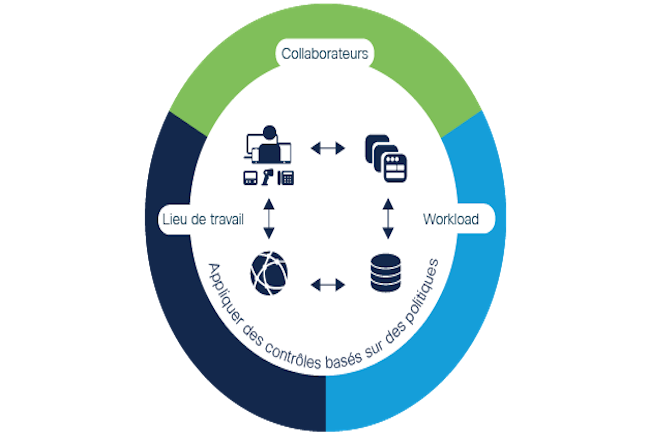 Cisco renforce et simplifie son portefeuille de sécurité en prévision d'un cloud Zero Trust.
