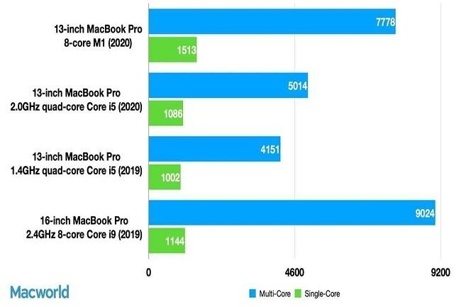 Les tests avec Cinebench R23 multi-CPU et simple CPU. Les barres les plus longues affichent les meilleurs résultats.