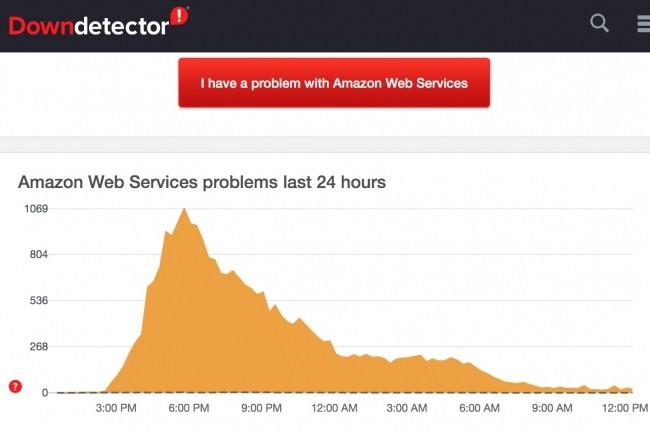 Le site Downdetector a rapporté les problèmes signalés sur les services de cloud d'Amazon hier 25 novembre 2020 outre-Atlantique.