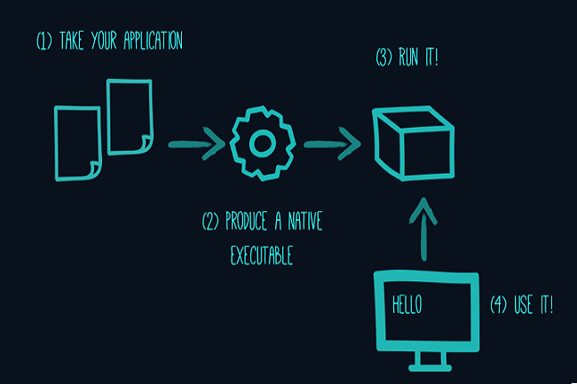 Quarkus est désormais intégré en natif à OpenShift pour faciliter le développement. (Crédit D.R)