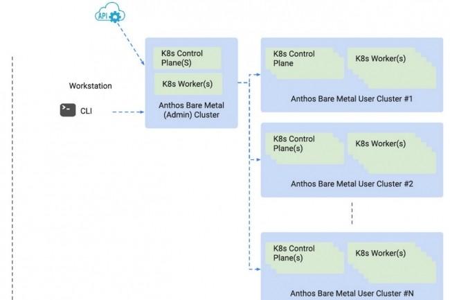 Anthos sur bare metal peut être administré en mode multiclusters ou de façon indépendante. (Crédit : Google)